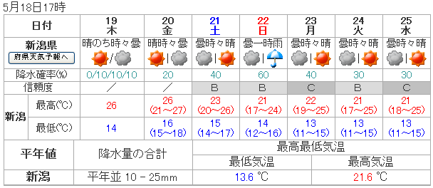 新潟 県 天気